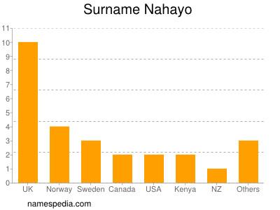Surname Nahayo