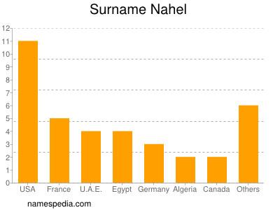 Surname Nahel