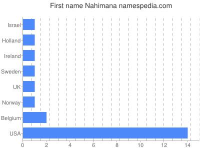 Given name Nahimana