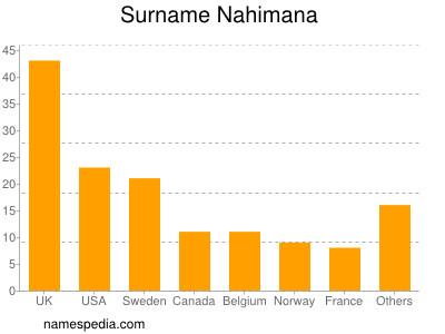 Surname Nahimana