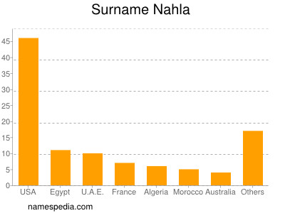 Surname Nahla
