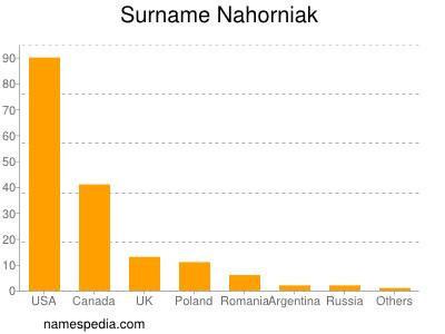 Surname Nahorniak