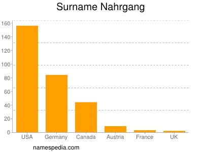 Surname Nahrgang