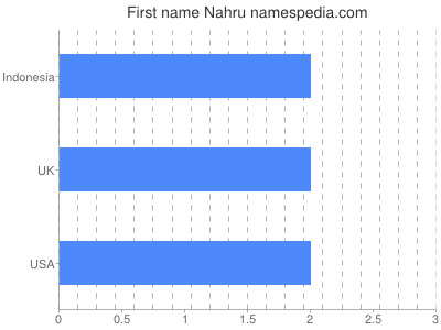 Given name Nahru