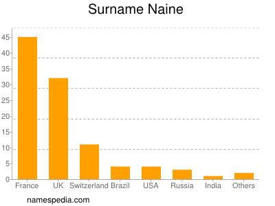Surname Naine