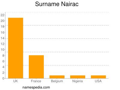 Surname Nairac