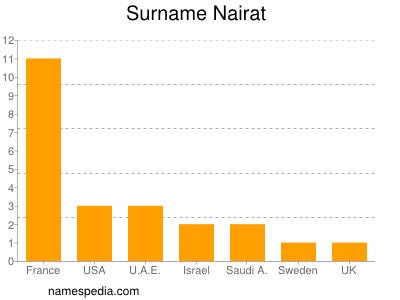 Surname Nairat