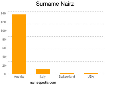 Surname Nairz