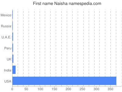 Given name Naisha