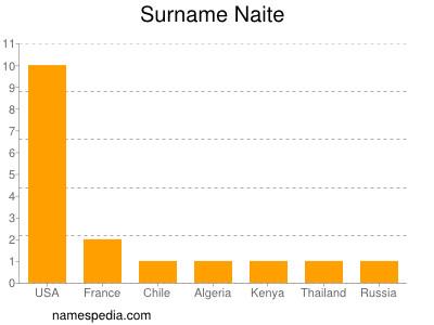 Surname Naite