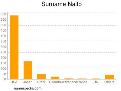 Surname Naito