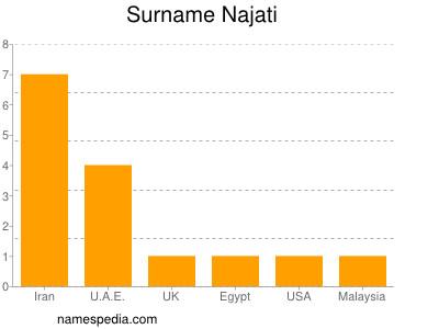 Surname Najati
