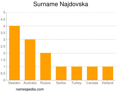 Surname Najdovska
