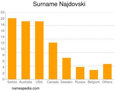 Surname Najdovski