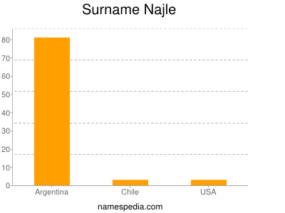 Surname Najle