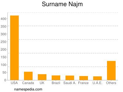 Surname Najm