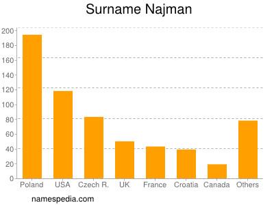 Surname Najman
