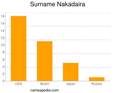 Surname Nakadaira