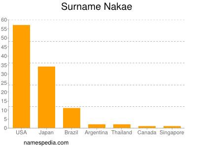Surname Nakae