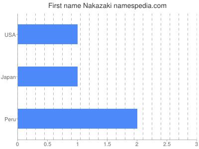 Given name Nakazaki