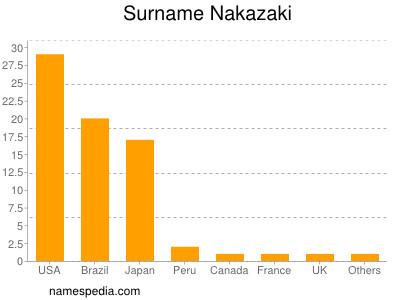 Surname Nakazaki
