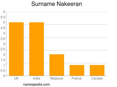 Surname Nakeeran