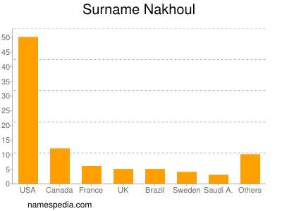 Surname Nakhoul