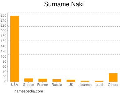 Surname Naki