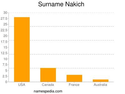 Surname Nakich