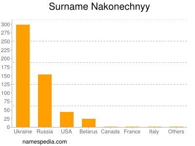 Surname Nakonechnyy