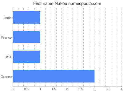 Given name Nakou