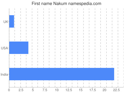 Given name Nakum