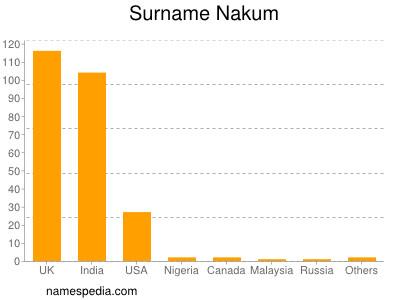 Surname Nakum