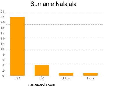 Surname Nalajala