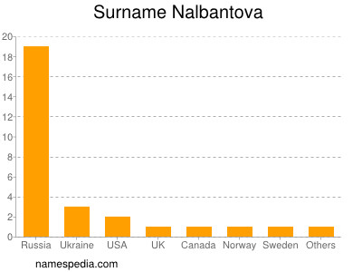 Surname Nalbantova