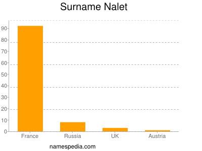 Surname Nalet