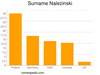 Surname Nalezinski