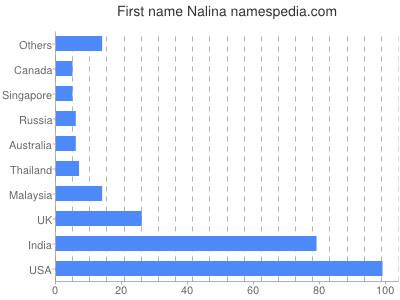 Given name Nalina