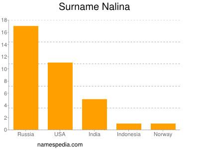 Surname Nalina