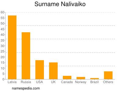 Surname Nalivaiko