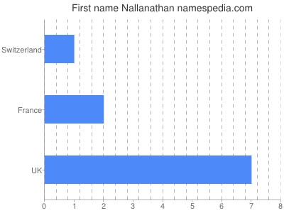Given name Nallanathan