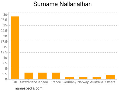 Surname Nallanathan