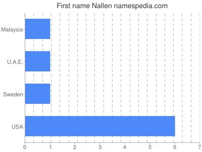Given name Nallen