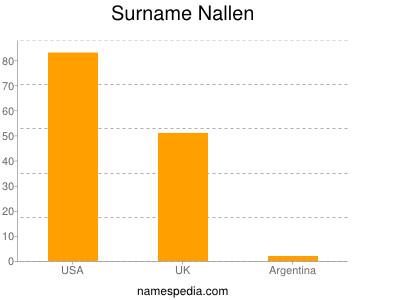 Surname Nallen