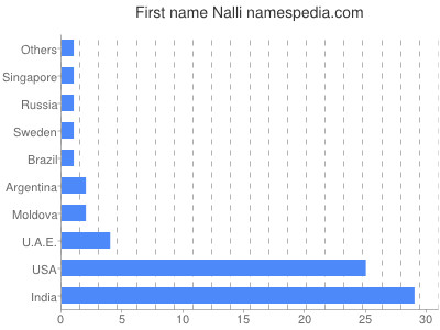 Given name Nalli
