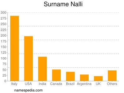 Surname Nalli