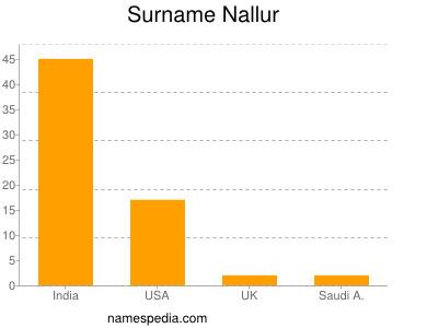 Surname Nallur