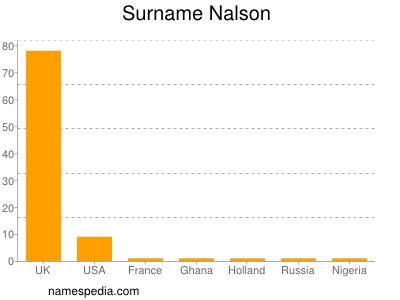 Surname Nalson