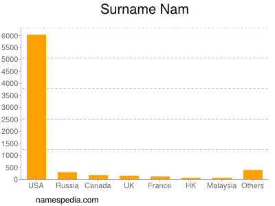 Surname Nam
