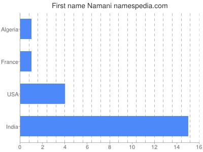 Given name Namani